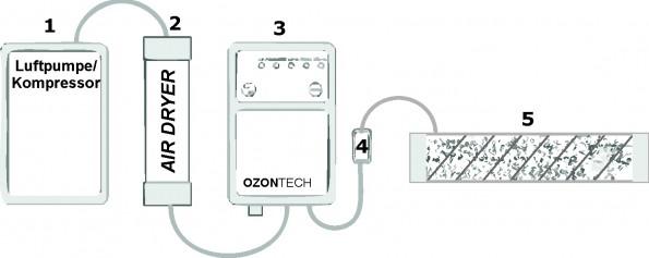 Installationsgrafik Ozon